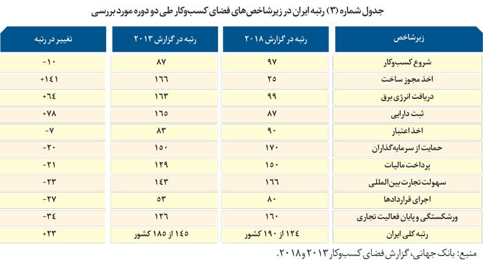رتبه ایران در زیرشاخص های فضای کسب وکار طی دو دوره مورد بررسی