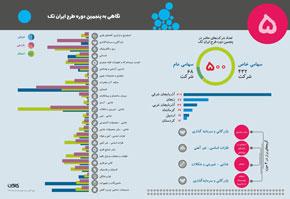 نگاهی به پنجمین دوره طرح ایران تک